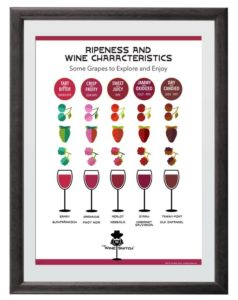 Ripeness & Wine Characteristics Red Wines
